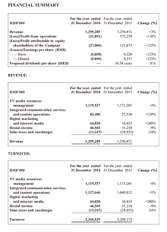 Financial Summary  2016.12.31-1.png